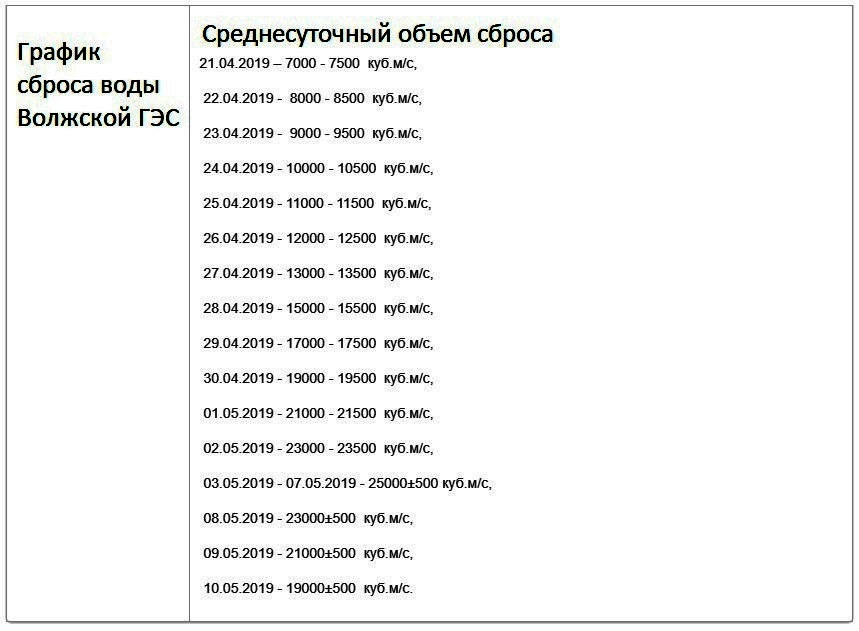 График сброса воды Волжской ГЭС 2019