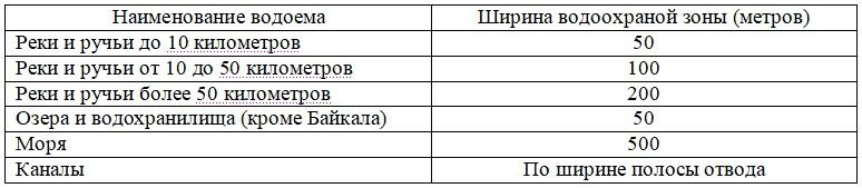 Таблица расстояния запрета на подъезд к водоемам